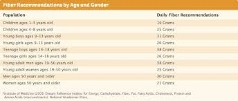 Recommended Daily Allowance Of Protein Chart Whole Grains Fiber Recommendations By Age And Gender