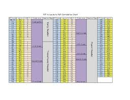 Rit To Lexile To F P Correlation Chart