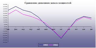 Курсовая работа Анализ деятельности предприятия Как и в 2003г в 2004г остаётся значительный запас производственных мощностей das Данная динамика отражена на графике №1