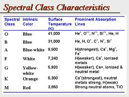 Star Life Cycle Special Characteristics Of The Stars In