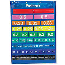 Fraction Chart Up To 30 Fractions Chart Amazon Com