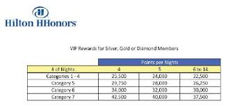 Hilton Hhonors Reward Chart Hilton Hhonors Vip Reward Changes And Category 7 Hotels