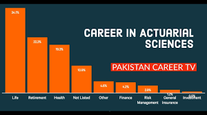 Career In Actuarial Science Or Actuary Youtube