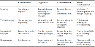 A comparison of behaviorist and constructivist based teaching methods    Study com Behaviorism vs Constructivism