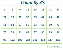 Counting By 3 Chart 9 Tutorial 3 Counting Chart 2019