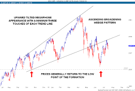 Broadening Wedges Ascending Howthemarketworks