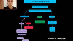 mapa conceptual teoría del renacimiento