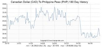 Cdn To Peso Chart 2300 Cad Canadian Dollar Cad To Philippine Peso Php