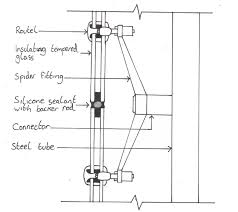 detail glass curtain wall spider ing