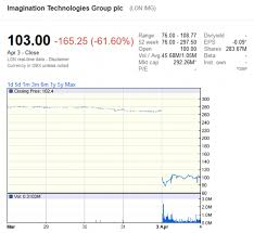 Imagination Technologies Releases Apple Gpu Loss Statement Pc
