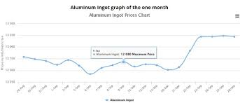 Get Your Range Of Smm Aluminium Prices Through Altoolz