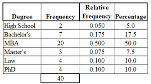 Tables And Charts For Categorical Data Frequency Table Categorical Data