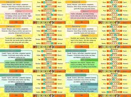 39 Rare Tomodachi Life All Personalities Uk