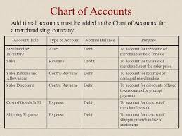 Normal Balances Of Accounts Chart Accounting For Merchandising Companies Journal Entries