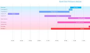 D3 Gantt Chart