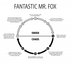 Fitting Fantastic Mr Fox To Story Structure Diagram