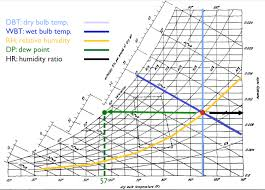 Relative Humidity And Temperature Chart Psychrometric Charts Wet Bulb Temperature Relative