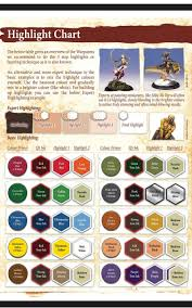 Highlight Chart For Miniature Figures Painting Tips