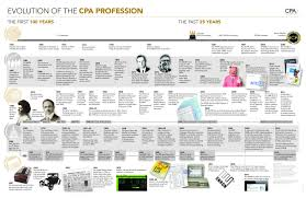 History Of The Cpa Profession Timeline Pinterest Timeline