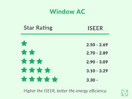 Bee Star Rating In Home Appliances Explained