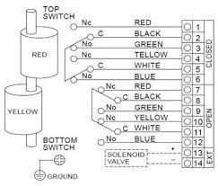 alsm limit switch box alsm series valve monitor wiring diagram 2 dpdt wiring diagram of als300m5 series limit switch box