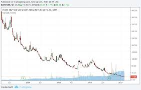 Vxx Stock Chart Logical Invest Blog Inverse Volatility Trading A Smart