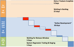 Lean Organization Chart 7 Lean Metrics To Improve Flow Leankit