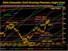 3 Day Gold Chart Western Cooperative Company