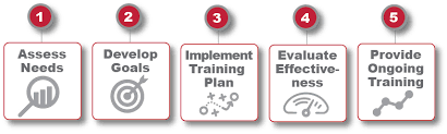 Training Strategy Creating A Comprehensive System Training Plan Bentz Whaley Flessner