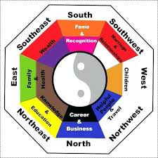 feng shui colors direction elememts. Feng Shui Colors For Bedroom Chart Showing Directions And Aspects Of Life Influenced . Direction Elememts B