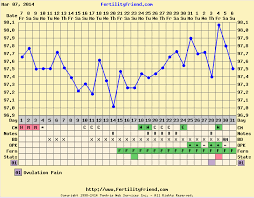Ovulation Dip Bbt Chart Bbt Chart Confusion Update Finally Ovulated Babyandbump