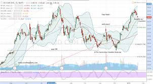 Jd Com Stock Chart Jd Stock Get Long Jd Com Inc Adr Stock Today Investorplace