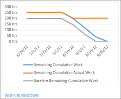 How To Create Burndown Chart In Tfs Create A Burndown Report Project