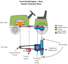 car powertrain basics how to design tips diagram pc2 the front small engine rear tractor transaxle drive powertrain presents some interesting