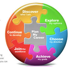 Career Guidance And Psychometric Test Define Your Career Path