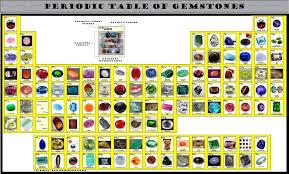 Gemstones Periodic Posters