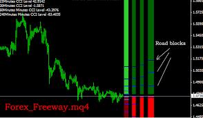 Forex Chart Pattern Indicator Free Download Download Best Forex Freeway Trend Mt4 Indicator Strategy