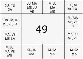 The Ashtakavarga Of Moon Vedic Astrology Blog