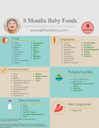 Baby Food Chart After 8 Months Baby Food Chart For 8 Months Baby Baby Food Recipes Baby