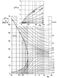 compressibility factor graph. the explanation of how enthalpy and entropy correction can be computed from compressibility factor is very illustrative graph