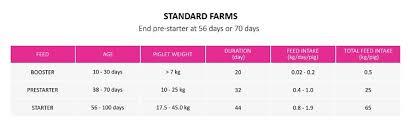 Pig Feeding Chart By Age Pdf Piglet Feeding Guides Neovia Philippines