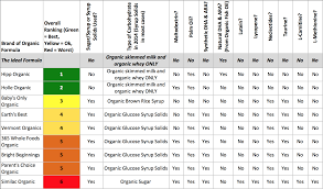 Infant Formula Comparison Chart The Best Organic Baby Formulas In 2019 Best Baby Formula