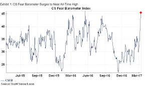 Csfb Index Chart Credit Suisse Has Its Own Fear Barometer And Its