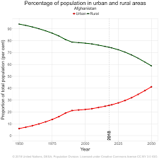 What Does The Chart Illustrate About American Indian Populations World Urbanization Prospects Population Division United