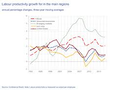 The Productivity Challenge For Europe