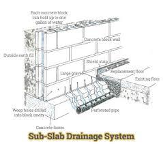 basement drainage design. Wonderful Basement Basement Drainage System Design Sub Slab  Advantages In Ohio Ideas For W