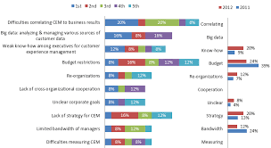 customer experience manager investment patterns in b2b customer experience management