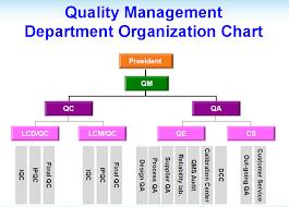 Quality Management Organization Chart Quality Management_suzhou Tomy Optronics Co Ltd