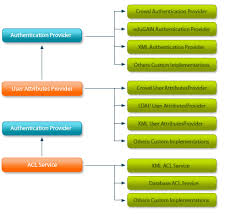 gÉant frameworkthe architecture of the aa framework