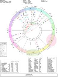 Ascendant Sign Chart Understanding The Astrological Chart Wheel